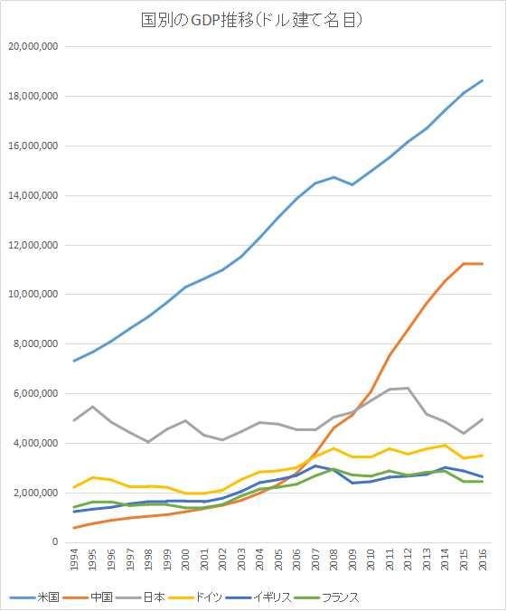 国別GDP推移